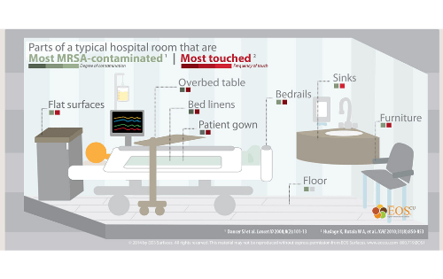 Most contaminated surfaces in the patient's room